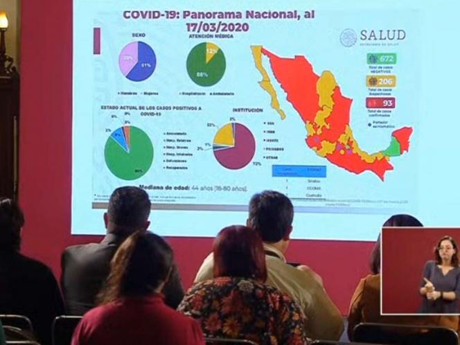 SUMAN 93 LOS CASOS POSITIVOS DE COVID-19 EN MÉXICO