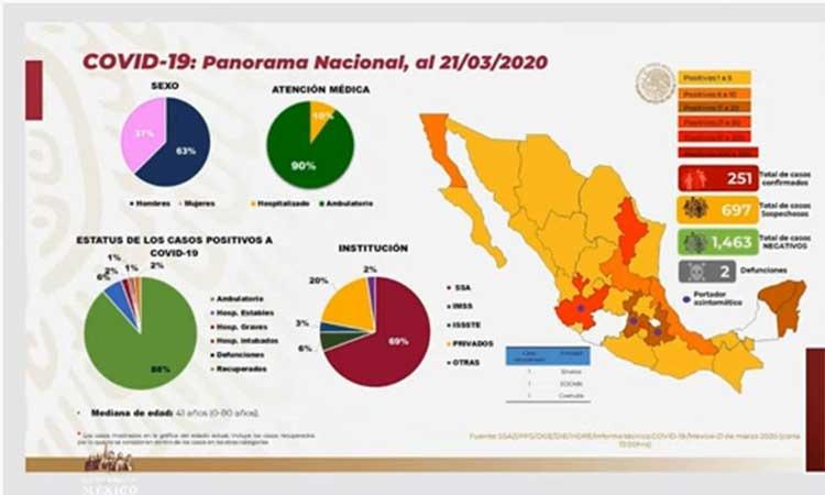 SUBE A 251 EL NÚMERO DE CONTAGIADOS DE CORONAVIRUS EN MÉXICO