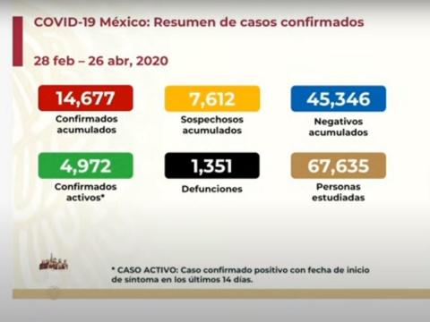 SUBE A MIL 351 NÚMERO DE MUERTOS POR CORONAVIRUS EN MÉXICO