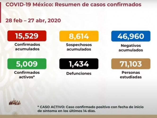 SUBE A MIL 434 NÚMERO DE MUERTOS POR CORONAVIRUS EN MÉXICO