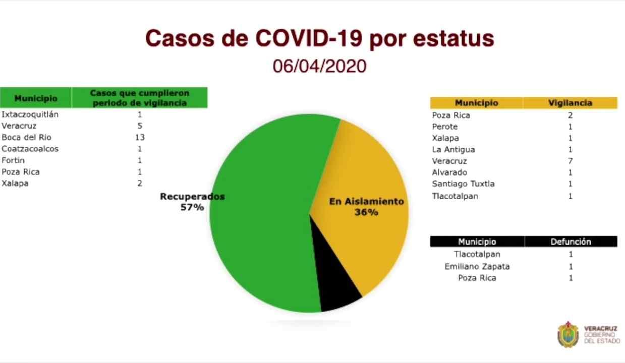 SECRETARÍA DE SALUD SE PREPARA PARA INMINENTE FASE 3 DE CORONAVIRUS