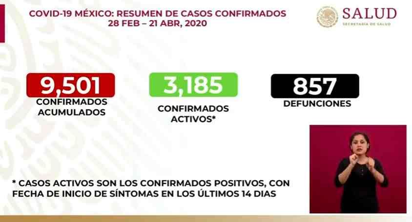 SUMAN 857 MUERTOS POR CORONAVIRUS EN MÉXICO