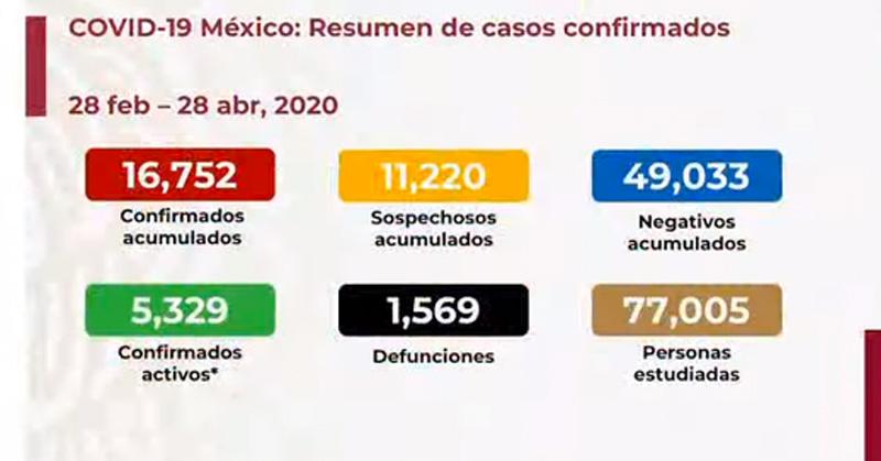 SUBE A MIL 569 NÚMERO DE MUERTOS POR CORONAVIRUS EN MÉXICO