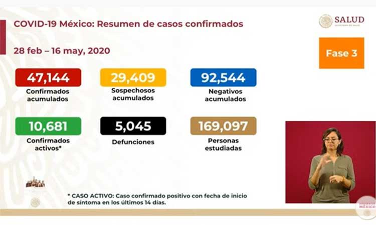 INCREMENTA A 5 MIL 045 LA CIFRA DE MUERTOS EN MÉXICO POR COVID-19