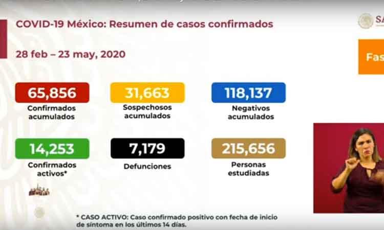 INCREMENTA A 7 MIL 179 LA CIFRA DE MUERTOS EN MÉXICO POR COVID-19