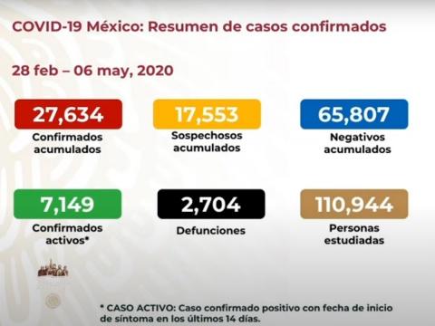 SUBE A DOS MIL 704 NÚMERO DE MUERTOS EN MÉXICO POR CORONAVIRUS