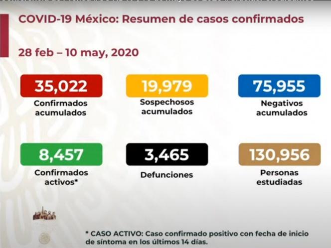 SUBE A TRES MIL 465 NÚMERO DE MUERTOS POR CORONAVIRUS EN MÉXICO