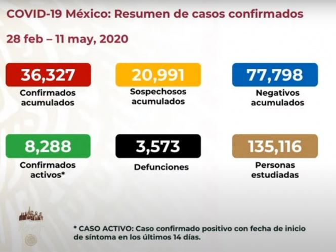 SUBE A TRES MIL 573 NÚMERO DE MUERTOS POR CORONAVIRUS EN MÉXICO