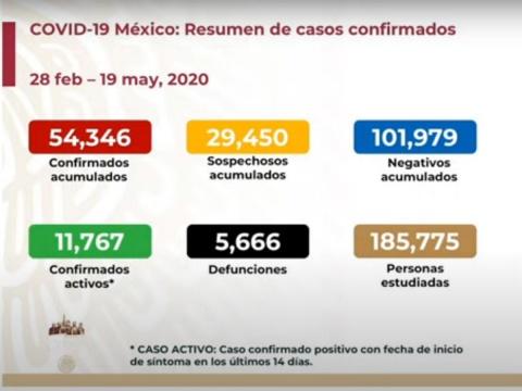 EN MÉXICO VAN CINCO MIL 666 MUERTOS POR CORONAVIRUS