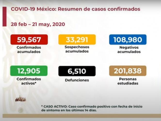 SUBE A SEIS MIL 510 NÚMERO DE MUERTOS POR CORONAVIRUS EN MÉXICO