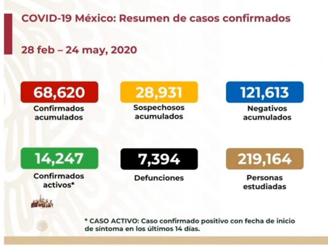 ASCIENDEN A 7 MIL 394 LOS MUERTOS Y 68 MIL 620 LOS CASOS CONFIRMADOS DE COVID-19 EN MÉXICO