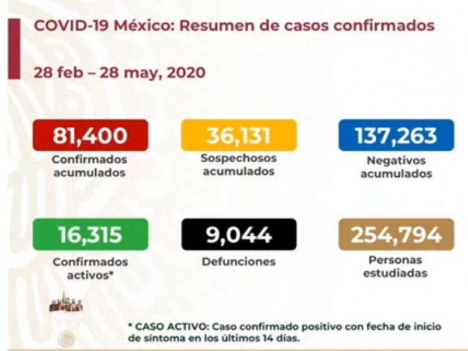 SUBE A NUEVE MIL 44 NÚMERO DE MUERTOS POR CORONAVIRUS EN MÉXICO