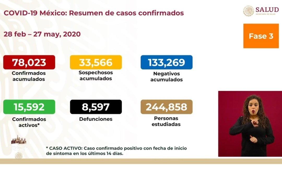 MÉXICO SUMA OCHO MIL 597 MUERTOS POR CORONAVIRUS