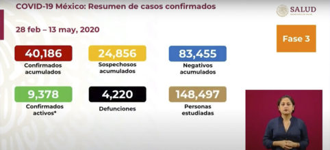 SUBE A 4,220 NÚMERO DE MUERTOS POR CORONAVIRUS EN MÉXICO