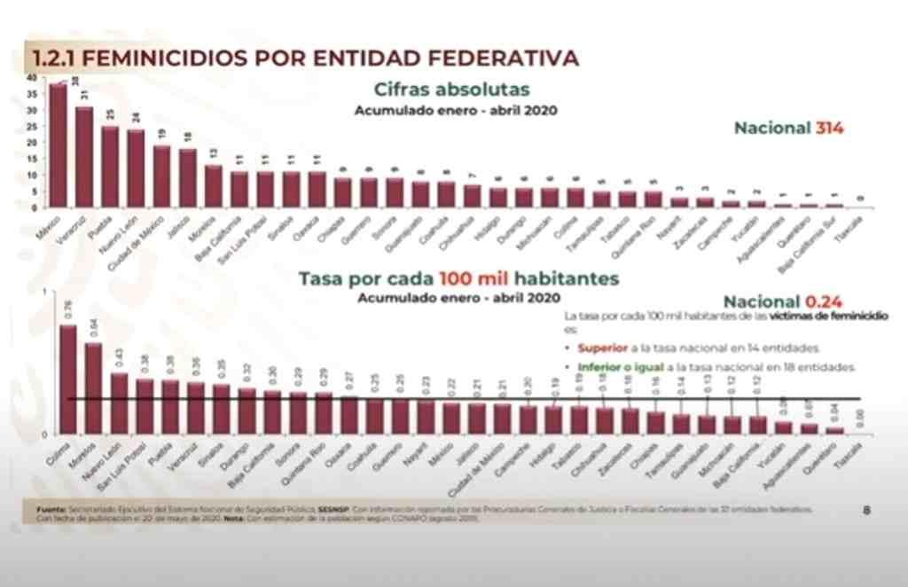 VERACRUZ, SEGUNDO LUGAR EN FEMINICIDIOS