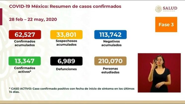 MÉXICO SUPERA LOS 60 MIL CASOS CONFIRMADOS DE CORONAVIRUS.