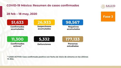 SUBE A CINCO MIL 332 NÚMERO DE MUERTOS POR CORONAVIRUS EN MÉXICO