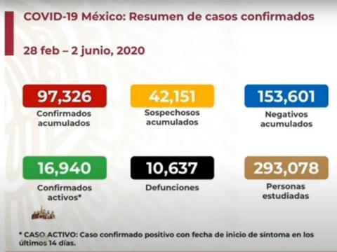 SUBE A 10 MIL 637 NÚMERO DE MUERTOS POR CORONAVIRUS EN MÉXICO