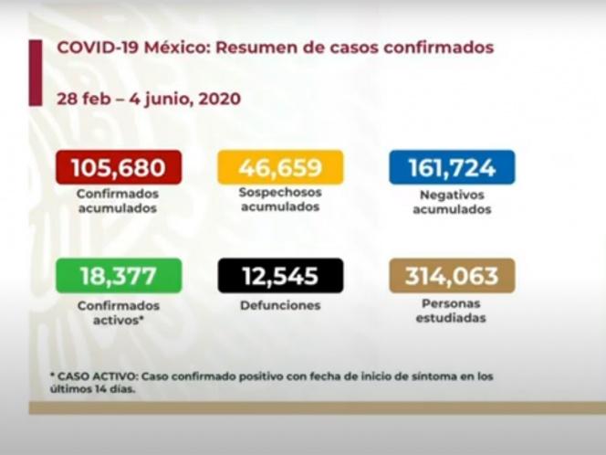 SUBE A 12 MIL 545 NÚMERO DE MUERTOS POR CORONAVIRUS EN MÉXICO