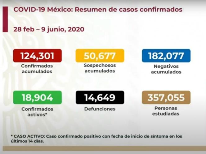 SUBE A 14 MIL 649 NÚMERO DE MUERTOS POR CORONAVIRUS EN MÉXICO