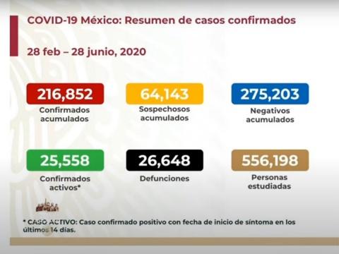SUBEN A 26 MIL 648 LOS MUERTOS DE COVID-19 EN MÉXICO