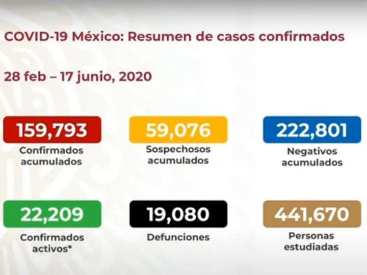 MÉXICO SUMA 19 MIL 80 MUERTOS POR CORONAVIRUS