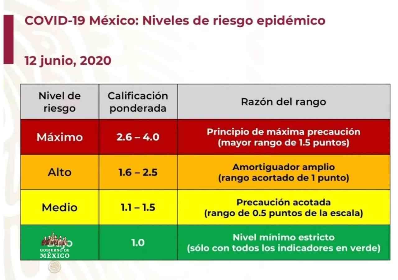 MEDIO MÉXICO ESTÁ EN SEMÁFORO ROJO POR COVID-19; LA OTRA MITAD, EN NARANJA