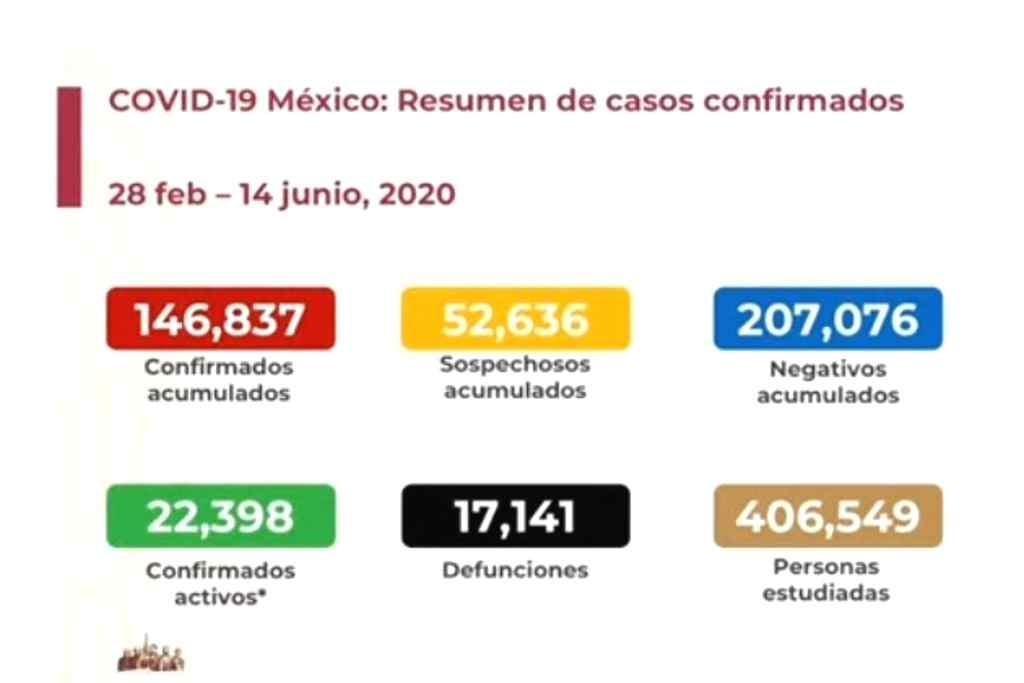 SUMAN MÁS DE 17 MIL MUERTOS POR COVID EN MÉXICO