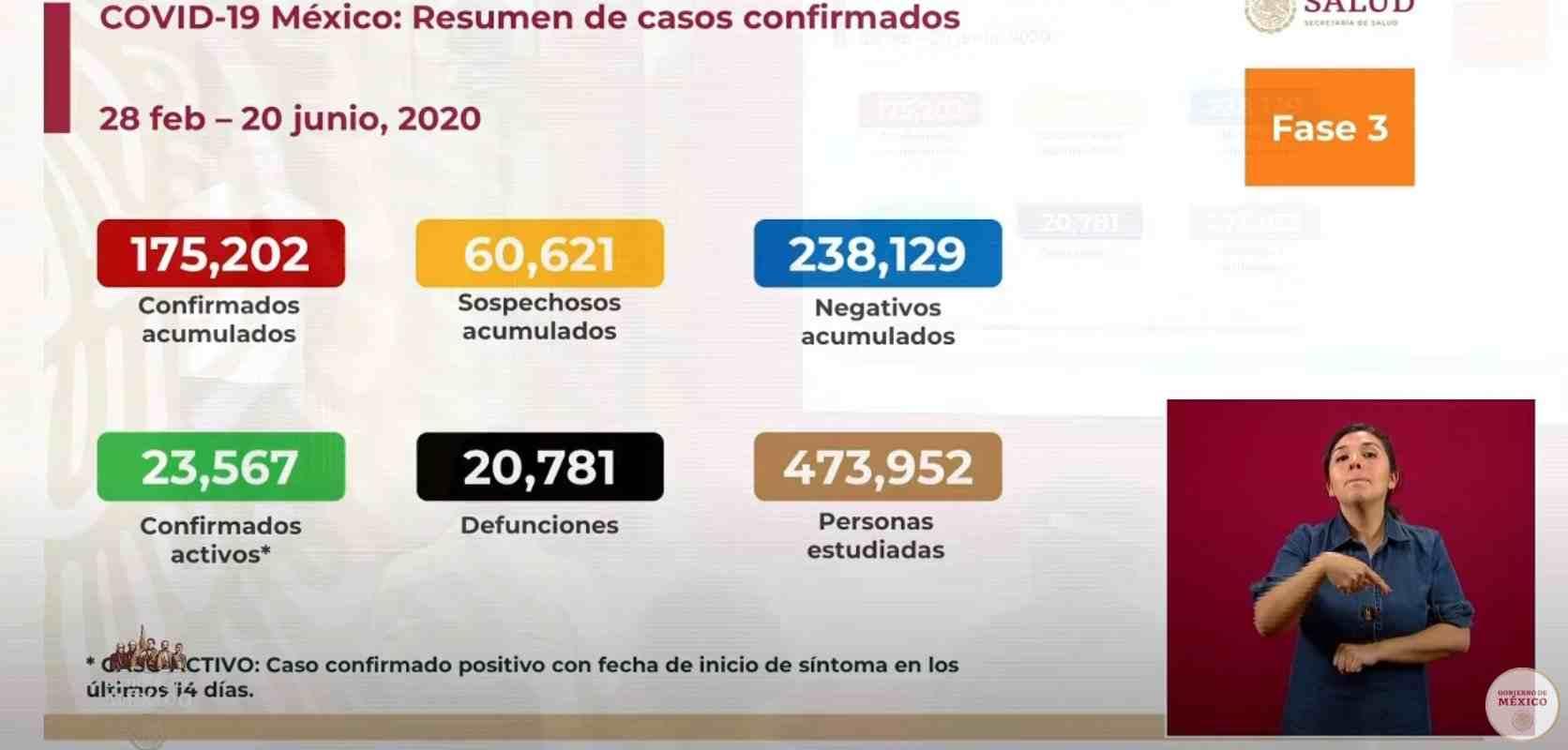 SIGUE AVANZANDO EL CORONAVIRUS; HAY 20 MIL 781 DEFUNCIONES
