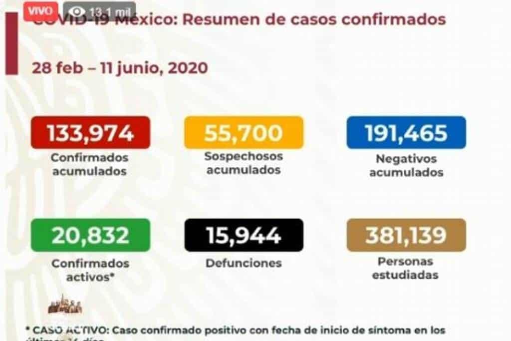 EN MÉXICO VAN 133 MIL 974 CASOS CONFIRMADOS DE CORONAVIRUS