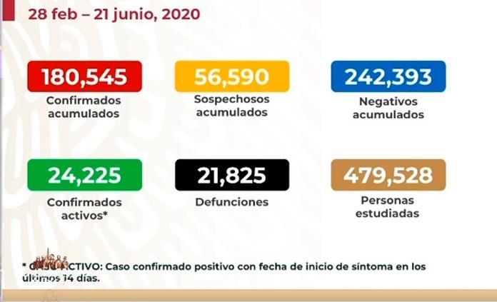 MÉXICO LLEGA A LAS 21 MIL 825 DEFUNCIONES DE COVID-19