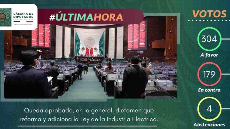 DIPUTADOS APRUEBAN EN LO GENERAL REFORMA A LEY DE LA INDUSTRIA ELÉCTRICA